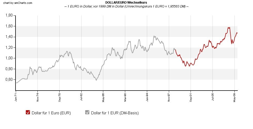 Wechselkurs Dm Zu Euro